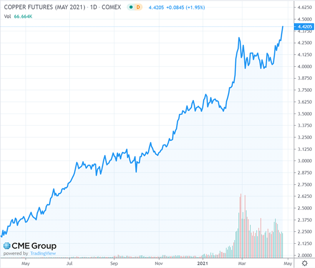 Copper Futures (May 2021)