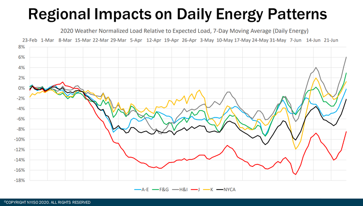 Regional Impacts on Daily Energy Patterns