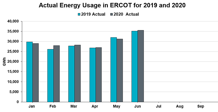 Actual Energy Usage in ERCOT for 2019 and 2020